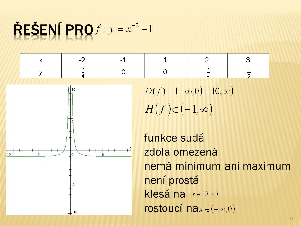 x-2123 y00 funkce sudá zdola omezená nemá minimum ani maximum není prostá klesá na rostoucí na 8