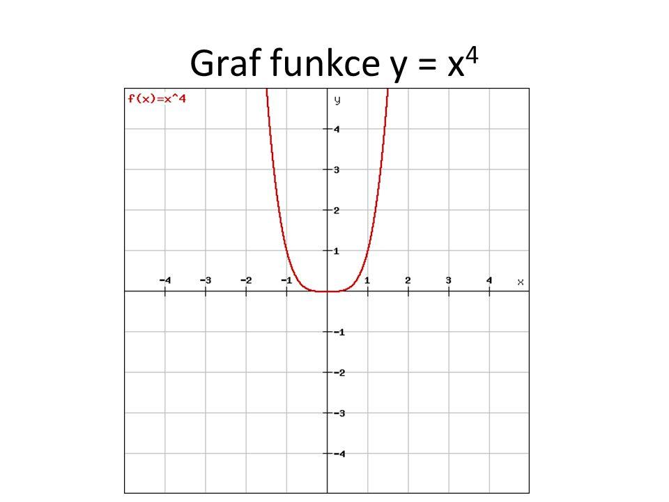 Graf funkce y = x 4