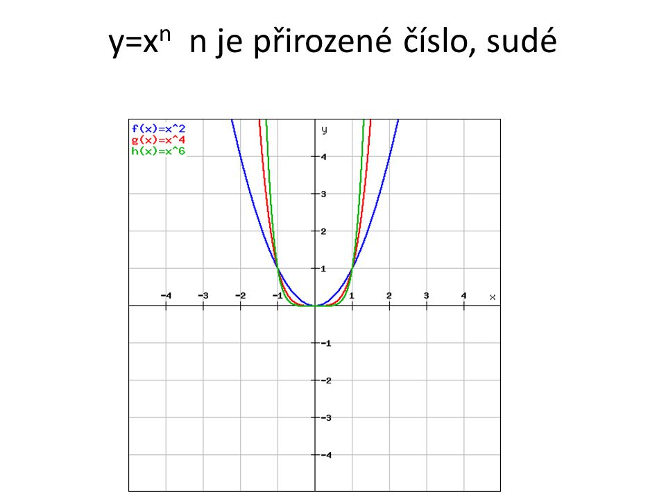 y=x n n je přirozené číslo, sudé