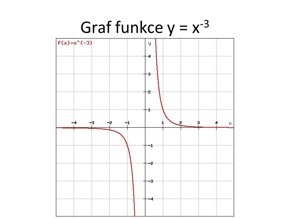 Graf funkce y = x -3