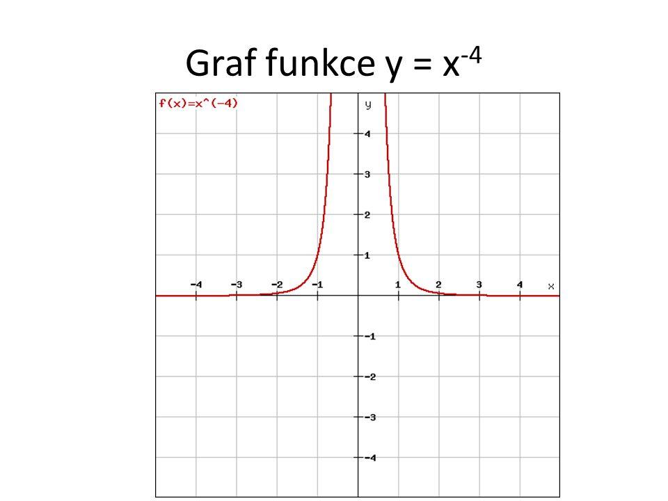 Graf funkce y = x -4