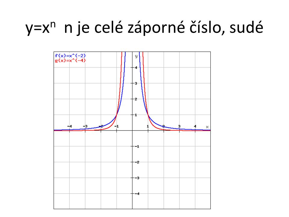 y=x n n je celé záporné číslo, sudé