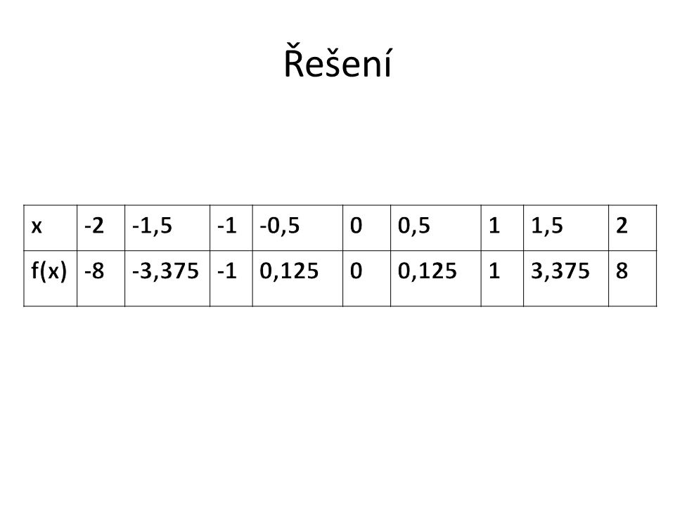 Mocninné funkce s celým exponentem y=x n n je celé záporné číslo
