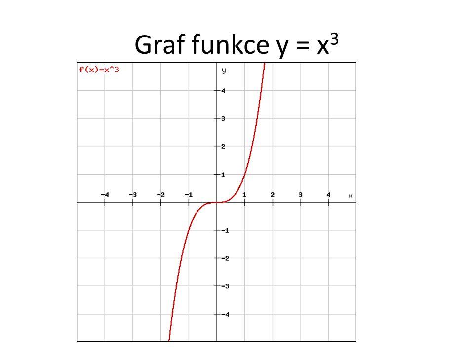 Graf funkce y = x 3