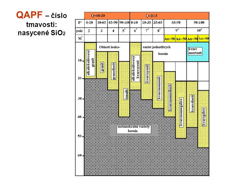 QAPF – číslo tmavosti: nasycené SiO 2