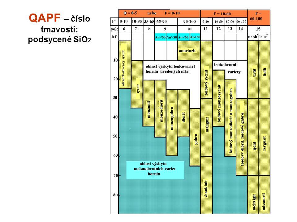 QAPF – číslo tmavosti: podsycené SiO 2