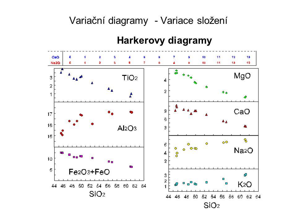 Variační diagramy - Variace složení Harkerovy diagramy