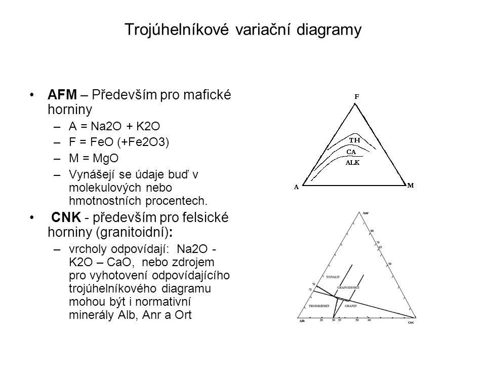 Trojúhelníkové variační diagramy AFM – Především pro mafické horniny –A = Na2O + K2O –F = FeO (+Fe2O3) –M = MgO –Vynášejí se údaje buď v molekulových nebo hmotnostních procentech.