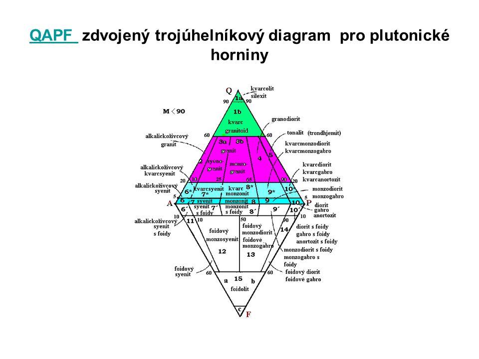 QAPF QAPF zdvojený trojúhelníkový diagram pro plutonické horniny