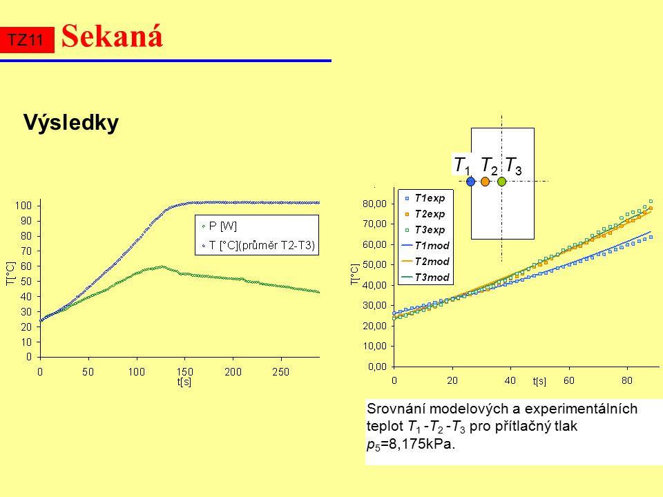 T1T1 T2T2 T3T3 Srovnání modelových a experimentálních teplot T 1 -T 2 -T 3 pro přítlačný tlak p 5 =8,175kPa.