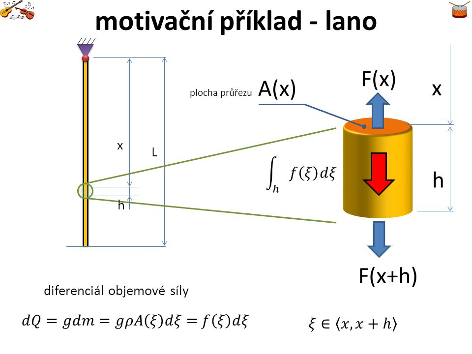 x h motivační příklad - lano F(x) F(x+h) rovnice rovnováhy (1) vyjádření síly pomocí napětí věta o střední hodnotě rovnice rovnováhy (2) rovnice rovnováhy (3) poměrná deformace