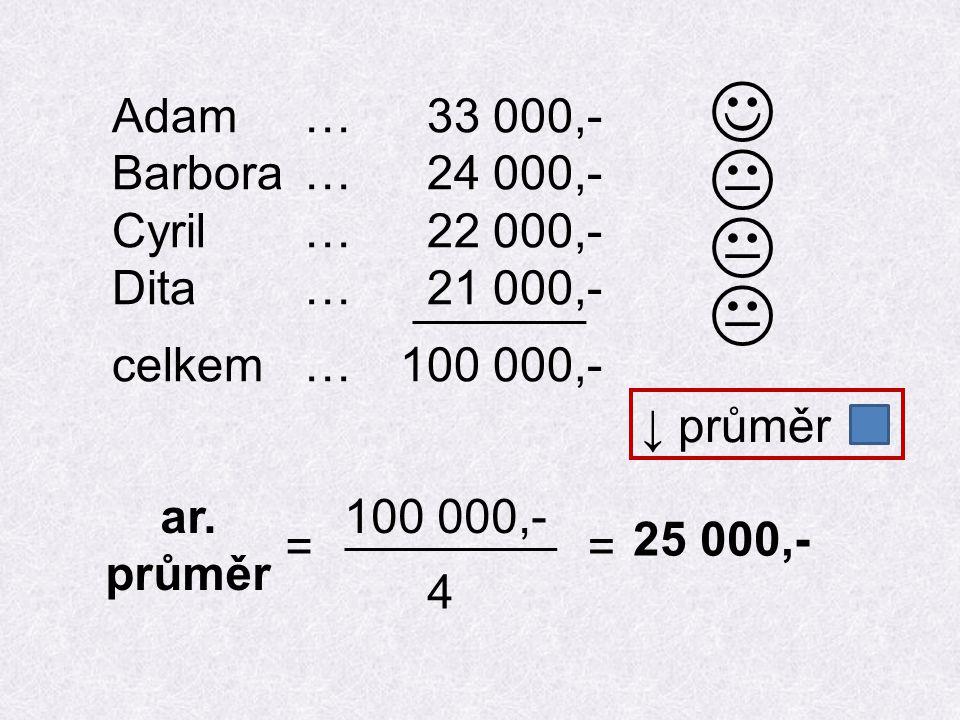ar. průměr 100 000,- 4 == 25 000,- Adam… 33 000,- Barbora… 24 000,- Cyril… 22 000,- Dita… 21 000,- celkem…100 000,-    ↓ průměr