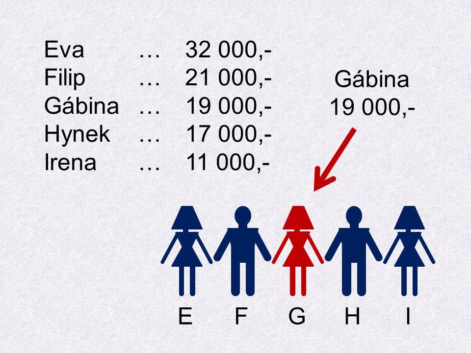 Eva…32 000,- Filip…21 000,- Gábina…19 000,- Hynek…17 000,- Irena…11 000,- EFGHI Gábina 19 000,-
