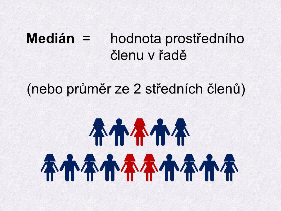 Medián= hodnota prostředního členu v řadě (nebo průměr ze 2 středních členů)