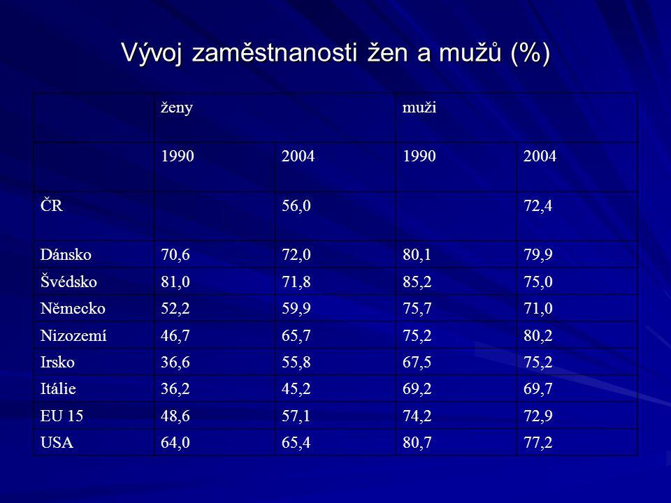 Vývoj zaměstnanosti žen a mužů (%) ženymuži 1990200419902004 ČR56,072,4 Dánsko70,672,080,179,9 Švédsko81,071,885,275,0 Německo52,259,975,771,0 Nizozemí46,765,775,280,2 Irsko36,655,867,575,2 Itálie36,245,269,269,7 EU 1548,657,174,272,9 USA64,065,480,777,2