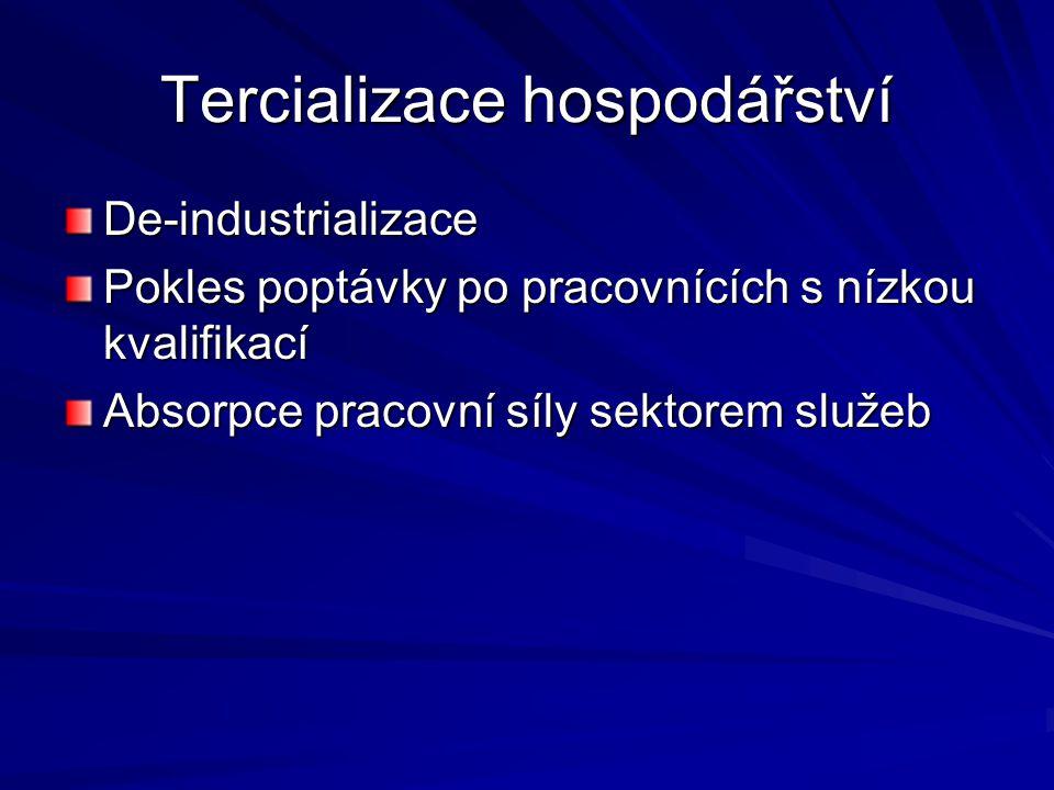 Tercializace hospodářství De-industrializace Pokles poptávky po pracovnících s nízkou kvalifikací Absorpce pracovní síly sektorem služeb