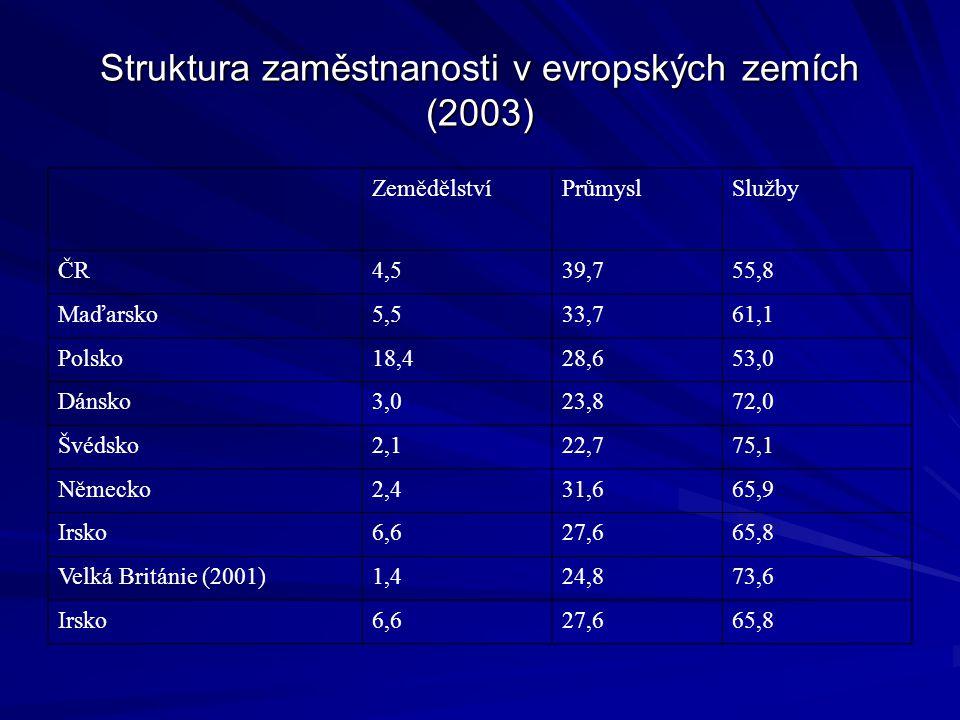 Struktura zaměstnanosti v evropských zemích (2003) ZemědělstvíPrůmyslSlužby ČR4,539,755,8 Maďarsko5,533,761,1 Polsko18,428,653,0 Dánsko3,023,872,0 Švédsko2,122,775,1 Německo2,431,665,9 Irsko6,627,665,8 Velká Británie (2001)1,424,873,6 Irsko6,627,665,8