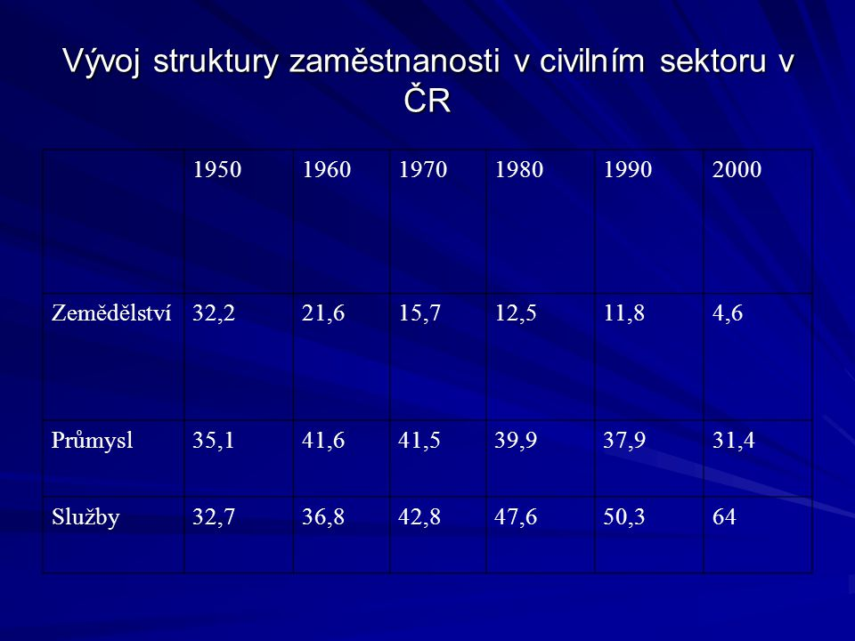 Vývoj struktury zaměstnanosti v civilním sektoru v ČR 195019601970198019902000 Zemědělství32,221,615,712,511,84,6 Průmysl35,141,641,539,937,931,4 Služby32,736,842,847,650,364