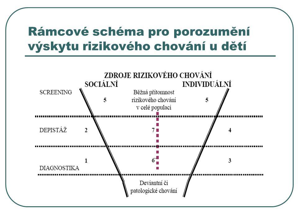 Rámcové schéma pro porozumění výskytu rizikového chování u dětí