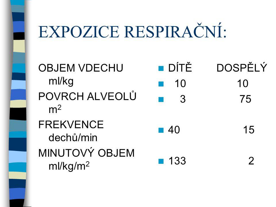 EXPOZICE RESPIRAČNÍ: OBJEM VDECHU ml/kg POVRCH ALVEOLŮ m 2 FREKVENCE dechů/min MINUTOVÝ OBJEM ml/kg/m 2 DÍTĚ DOSPĚLÝ 10 10 3 75 40 15 133 2