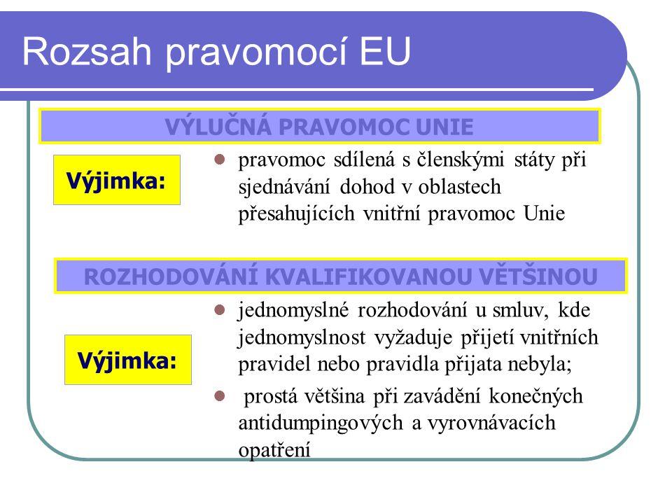 Rozsah pravomocí EU pravomoc sdílená s členskými státy při sjednávání dohod v oblastech přesahujících vnitřní pravomoc Unie jednomyslné rozhodování u