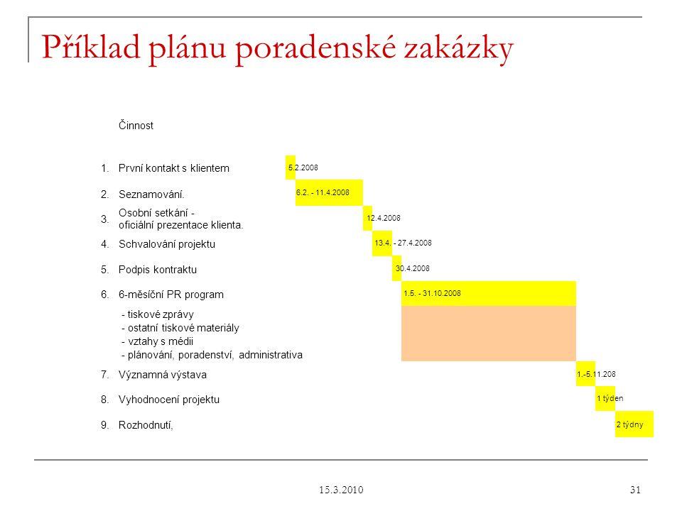 15.3.2010 31 Příklad plánu poradenské zakázky Činnost 1.První kontakt s klientem 5.2.2008 2.Seznamování.