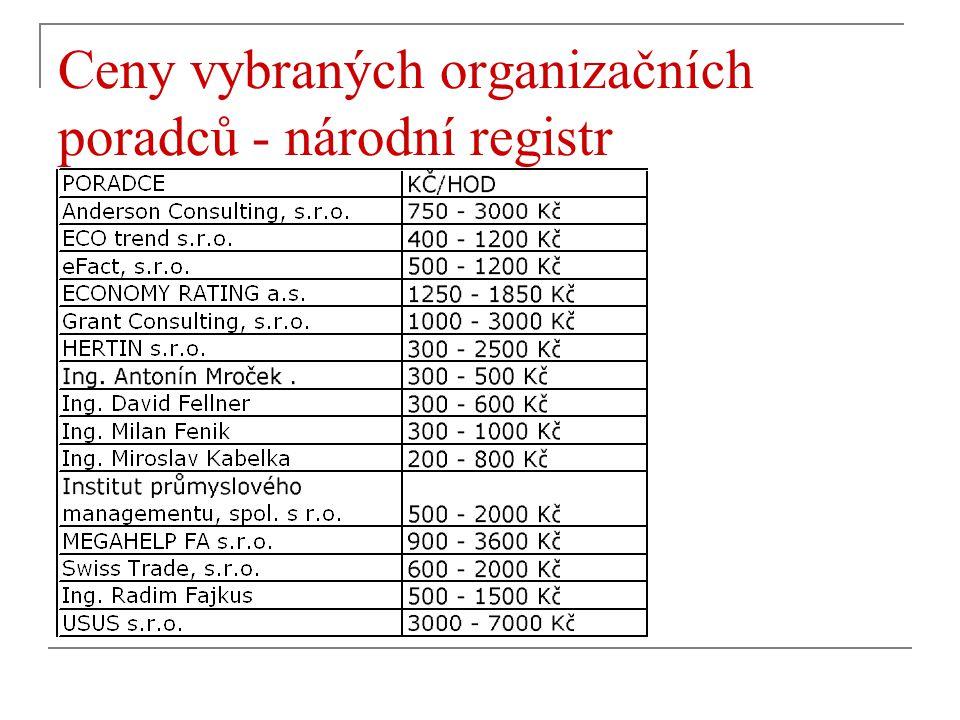 Ceny vybraných organizačních poradců - národní registr