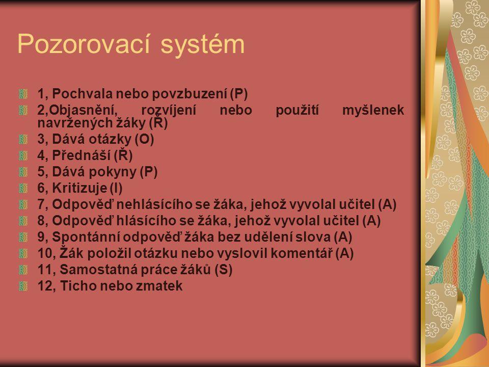 Pozorovací systém 1, Pochvala nebo povzbuzení (P) 2,Objasnění, rozvíjení nebo použití myšlenek navržených žáky (Ř) 3, Dává otázky (O) 4, Přednáší (Ř)