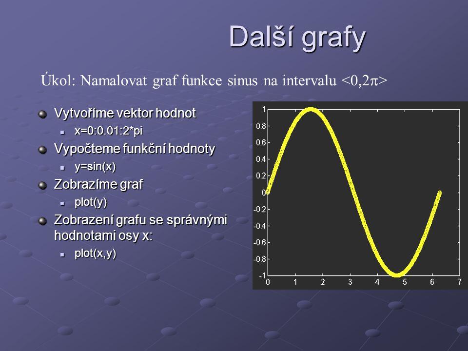 Vytvoříme vektor hodnot x=0:0.01:2*pi x=0:0.01:2*pi Vypočteme funkční hodnoty y=sin(x) y=sin(x) Zobrazíme graf plot(y) plot(y) Zobrazení grafu se sprá
