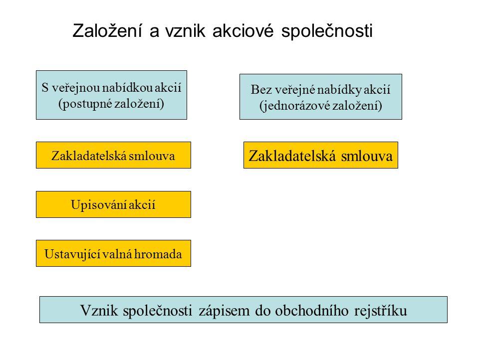 Založení a vznik akciové společnosti S veřejnou nabídkou akcií (postupné založení) Bez veřejné nabídky akcií (jednorázové založení) Zakladatelská smlo