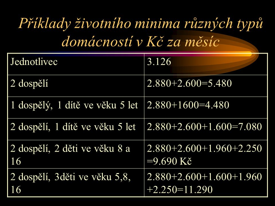 Příklady životního minima různých typů domácností v Kč za měsíc Jednotlivec3.126 2 dospělí2.880+2.600=5.480 1 dospělý, 1 dítě ve věku 5 let2.880+1600=4.480 2 dospělí, 1 dítě ve věku 5 let2.880+2.600+1.600=7.080 2 dospělí, 2 děti ve věku 8 a 16 2.880+2.600+1.960+2.250 =9.690 Kč 2 dospělí, 3děti ve věku 5,8, 16 2.880+2.600+1.600+1.960 +2.250=11.290