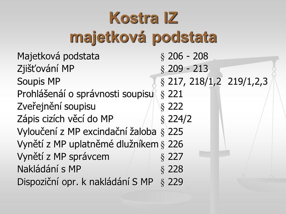 Kostra IZ majetková podstata Majetková podstata§ 206 - 208 Zjišťování MP§ 209 - 213 Soupis MP§ 217, 218/1,2 219/1,2,3 Prohlášenáí o správnosti soupisu§ 221 Zveřejnění soupisu§ 222 Zápis cizích věcí do MP§ 224/2 Vyloučení z MP excindační žaloba§ 225 Vynětí z MP uplatněmé dlužníkem§ 226 Vynětí z MP správcem§ 227 Nakládání s MP§ 228 Dispoziční opr.