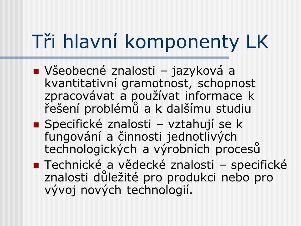 Tři hlavní komponenty LK Všeobecné znalosti – jazyková a kvantitativní gramotnost, schopnost zpracovávat a používat informace k řešení problémů a k da