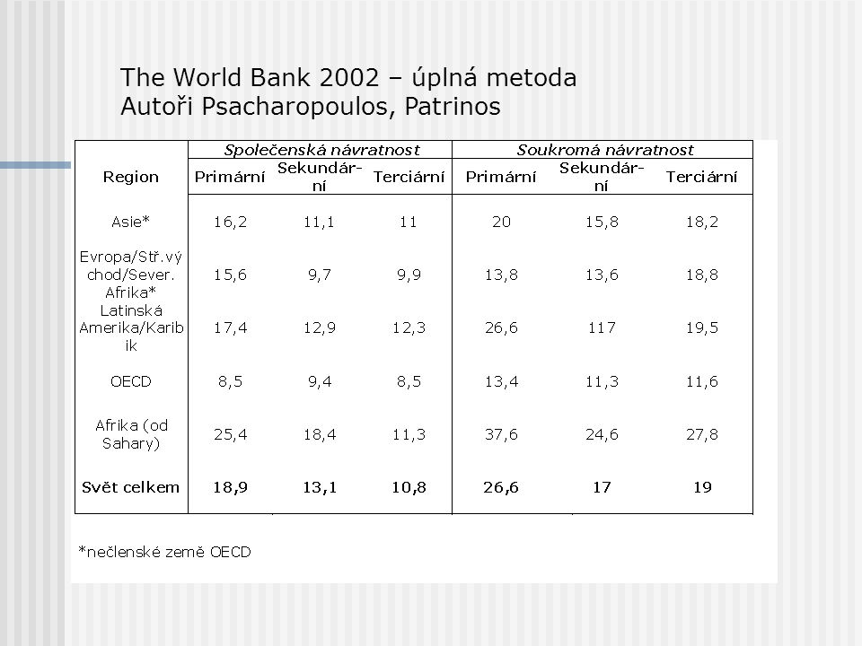 The World Bank 2002 – úplná metoda Autoři Psacharopoulos, Patrinos
