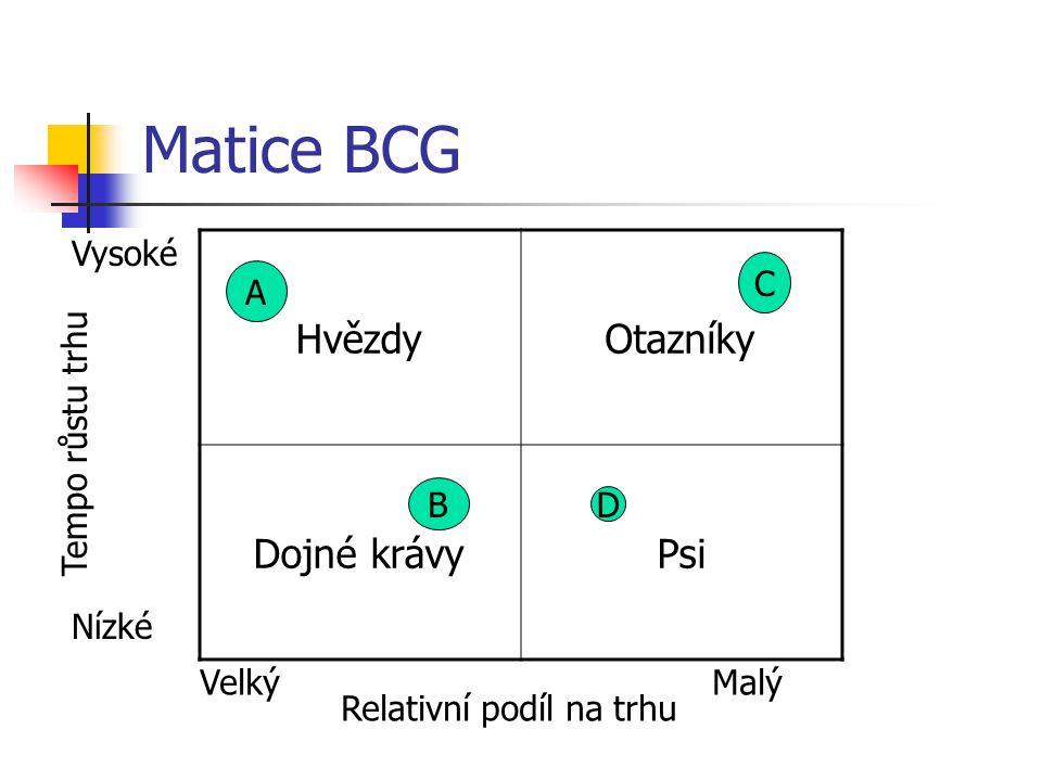 Matice BCG HvězdyOtazníky Dojné krávyPsi A Relativní podíl na trhu VelkýMalý Tempo růstu trhu Vysoké Nízké B D C