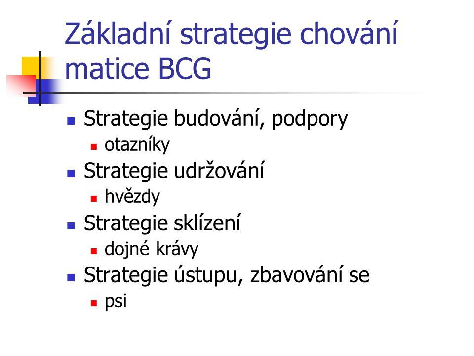 Základní strategie chování matice BCG Strategie budování, podpory otazníky Strategie udržování hvězdy Strategie sklízení dojné krávy Strategie ústupu, zbavování se psi