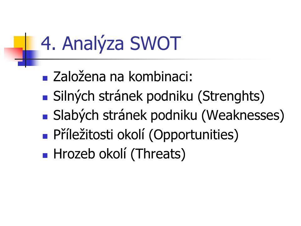 4. Analýza SWOT Založena na kombinaci: Silných stránek podniku (Strenghts) Slabých stránek podniku (Weaknesses) Příležitosti okolí (Opportunities) Hro