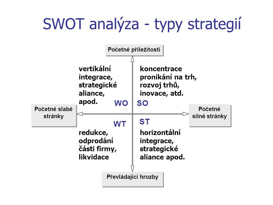 Početné příležitosti Převládající hrozby vertikální integrace, strategické aliance, apod. koncentrace pronikání na trh, rozvoj trhů, inovace, atd. WOS