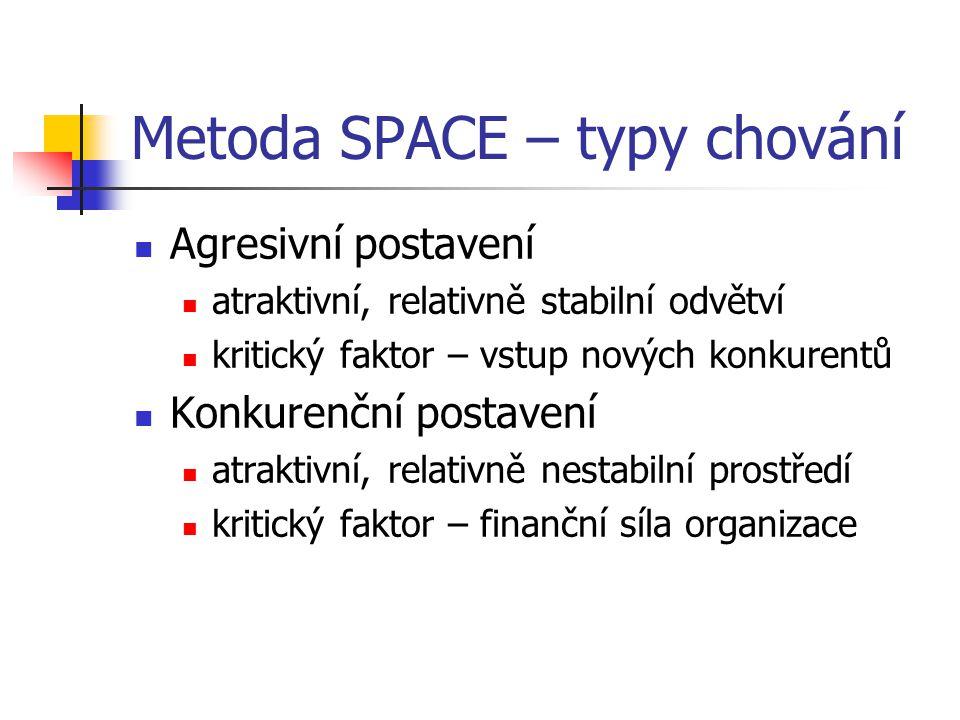 Metoda SPACE – typy chování Agresivní postavení atraktivní, relativně stabilní odvětví kritický faktor – vstup nových konkurentů Konkurenční postavení atraktivní, relativně nestabilní prostředí kritický faktor – finanční síla organizace