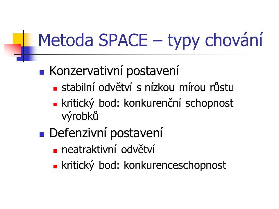 Metoda SPACE – typy chování Konzervativní postavení stabilní odvětví s nízkou mírou růstu kritický bod: konkurenční schopnost výrobků Defenzivní posta
