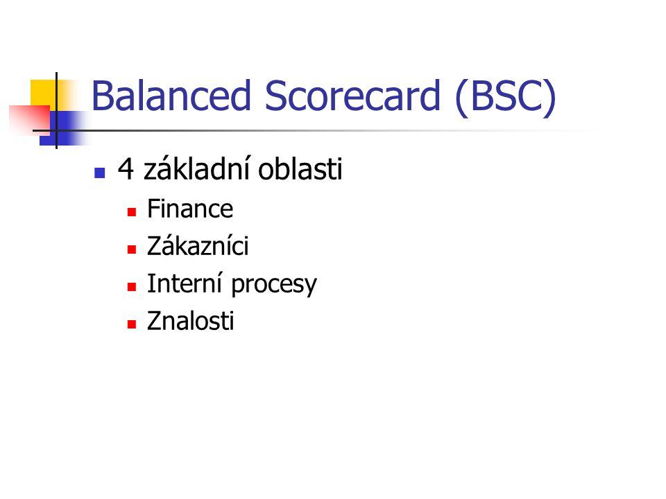Balanced Scorecard (BSC) 4 základní oblasti Finance Zákazníci Interní procesy Znalosti