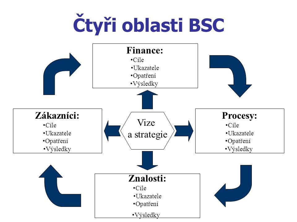 Čtyři oblasti BSC Finance: Cíle Ukazatele Opatření Výsledky Zákazníci: Cíle Ukazatele Opatření Výsledky Procesy: Cíle Ukazatele Opatření Výsledky Znalosti: Cíle Ukazatele Opatření Výsledky Vize a strategie