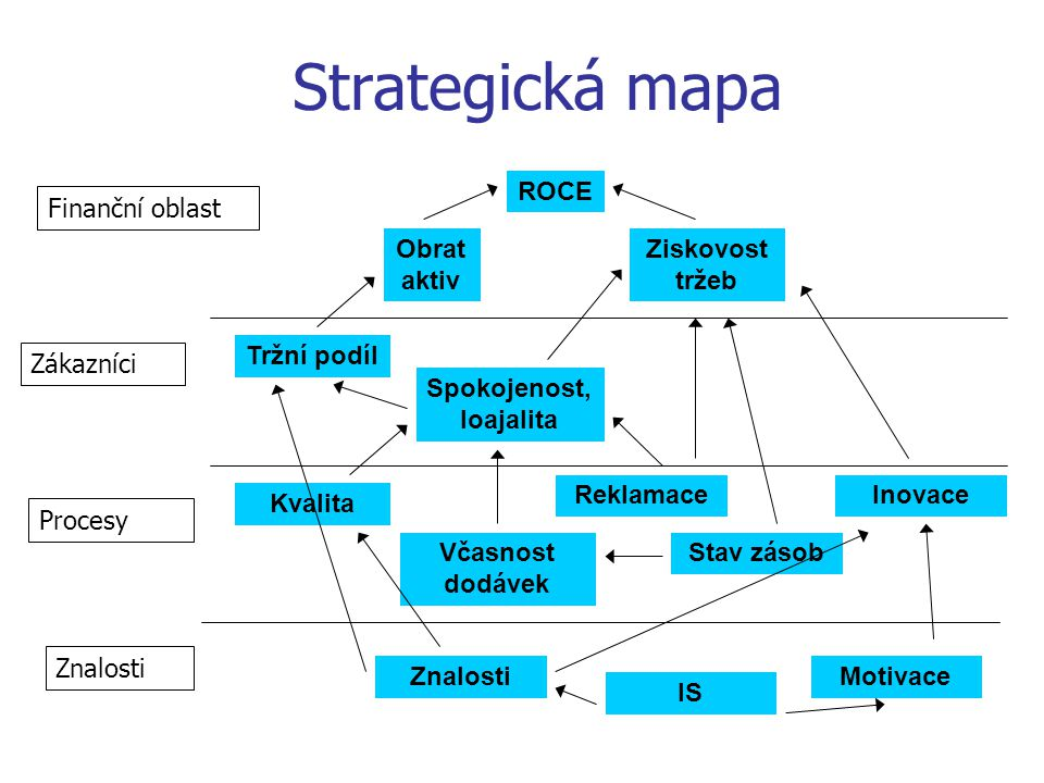 Strategická mapa ROCE Obrat aktiv Ziskovost tržeb Tržní podíl Spokojenost, loajalita Kvalita Reklamace Včasnost dodávek Stav zásob Inovace ZnalostiMotivace IS Procesy Finanční oblast Znalosti Zákazníci