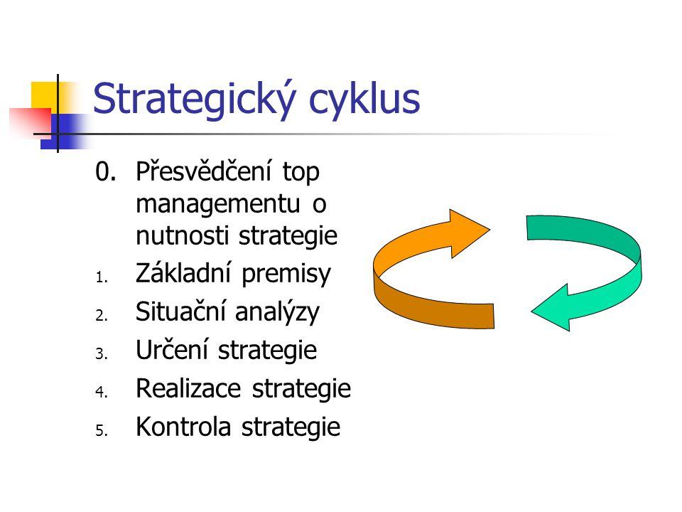 Strategický cyklus 0.Přesvědčení top managementu o nutnosti strategie 1. Základní premisy 2. Situační analýzy 3. Určení strategie 4. Realizace strateg