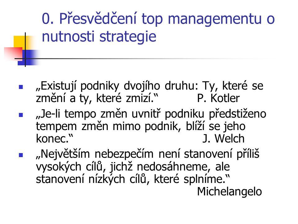 """0. Přesvědčení top managementu o nutnosti strategie """"Existují podniky dvojího druhu: Ty, které se změní a ty, které zmizí."""" P. Kotler """"Je-li tempo změ"""