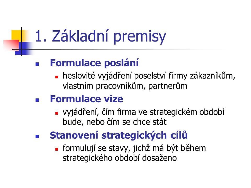 1. Základní premisy Formulace poslání heslovité vyjádření poselství firmy zákazníkům, vlastním pracovníkům, partnerům Formulace vize vyjádření, čím fi