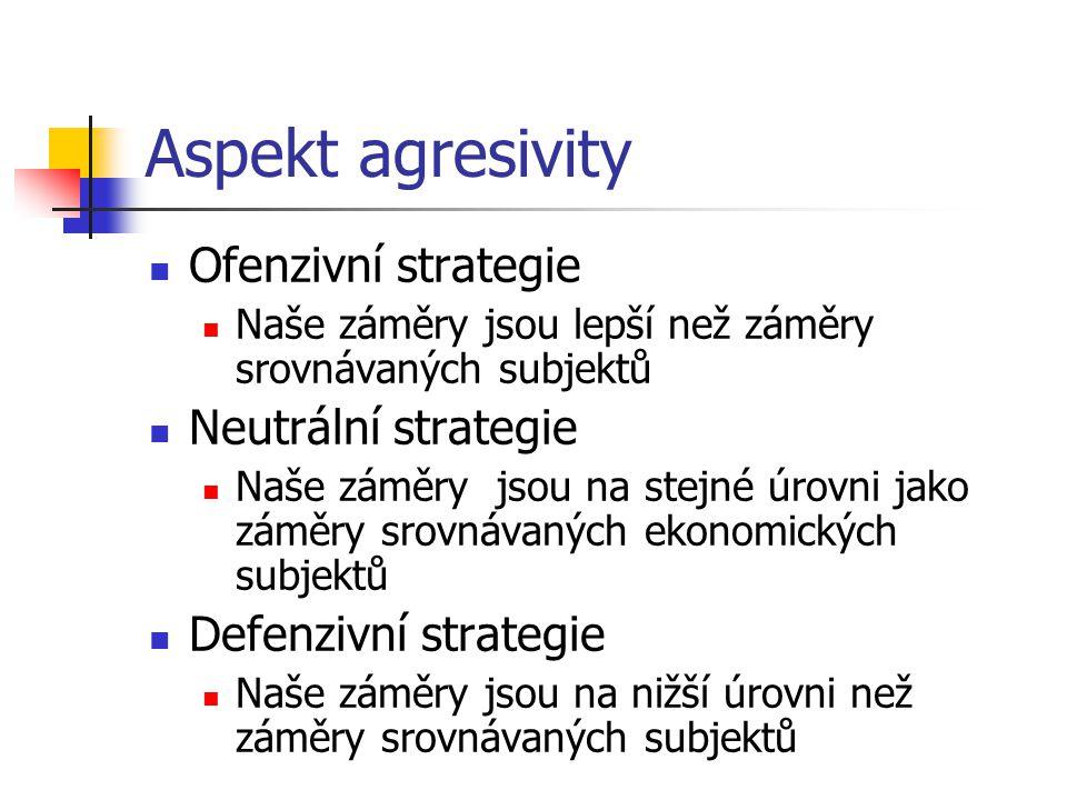 Aspekt agresivity Ofenzivní strategie Naše záměry jsou lepší než záměry srovnávaných subjektů Neutrální strategie Naše záměry jsou na stejné úrovni jako záměry srovnávaných ekonomických subjektů Defenzivní strategie Naše záměry jsou na nižší úrovni než záměry srovnávaných subjektů