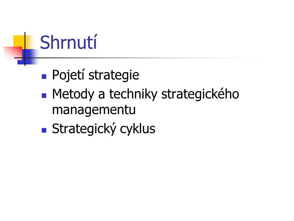 Shrnutí Pojetí strategie Metody a techniky strategického managementu Strategický cyklus