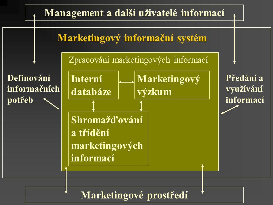 Management a další uživatelé informací Marketingové prostředí Marketingový informační systém Interní databáze Shromažďování a třídění marketingových informací Zpracování marketingových informací Marketingový výzkum Definování informačních potřeb Předání a využívání informací