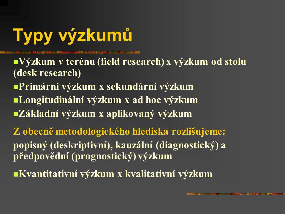 Typy výzkumů Výzkum v terénu (field research) x výzkum od stolu (desk research) Primární výzkum x sekundární výzkum Longitudinální výzkum x ad hoc výzkum Základní výzkum x aplikovaný výzkum Z obecně metodologického hlediska rozlišujeme: popisný (deskriptivní), kauzální (diagnostický) a předpovědní (prognostický) výzkum Kvantitativní výzkum x kvalitativní výzkum